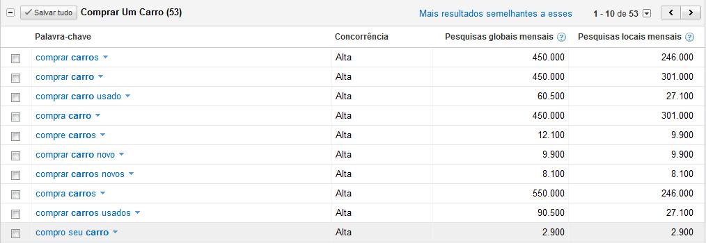 resultados-google-keywords